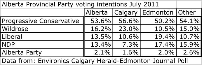 Alberta Provincial Party Voting Intentions July 2011 Edmonton Journal-Calgary Herald Environics Poll