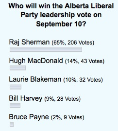 Alberta Liberal Party Leadership Vote Poll 2011 Raj Sherman Hugh MacDonald Laurie Blakeman Bill Harvey Bruce Payne
