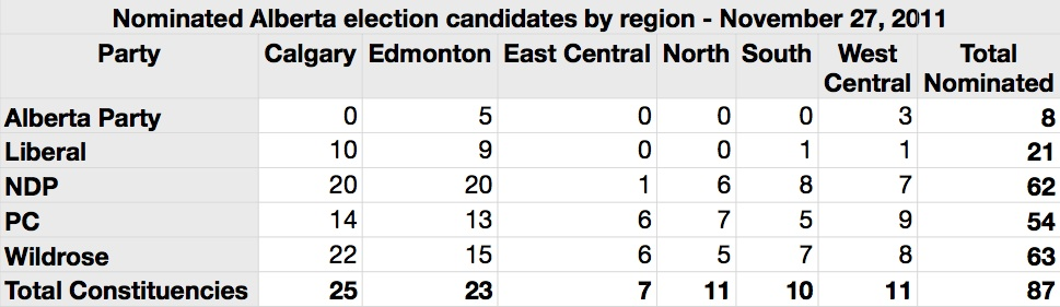 Nominated Alberta Election candidates by Region November 27 2011