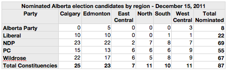 Nominated Alberta election candidates by region. December 15, 2011
