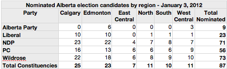 Nominated Alberta Election Candidates by Region January 3 2012