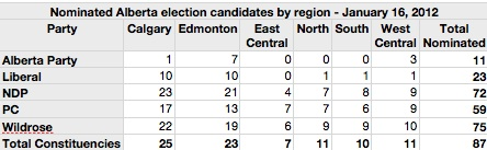 Nominated Alberta Election candidates by region (January 16, 2012)