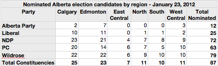 Nominated Alberta Election candidates by region - January 23, 2012