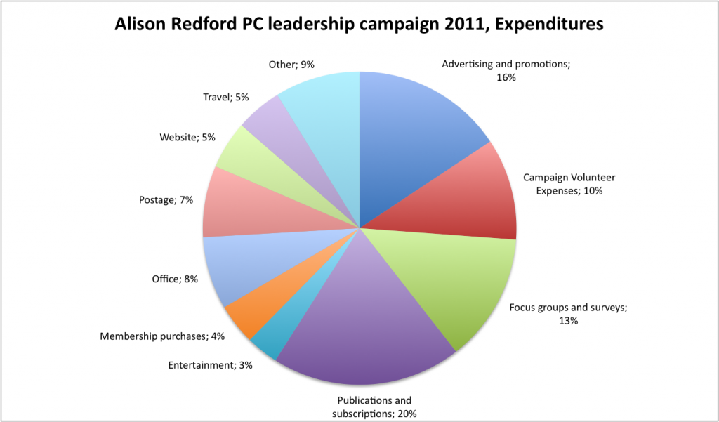Alison Redford PC leaderhship campaign 2011, Expenses