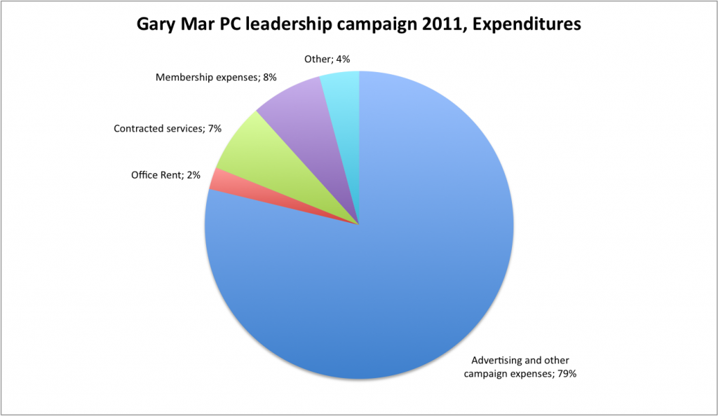 Gary Mar PC leaderhship campaign 2011, Expenses