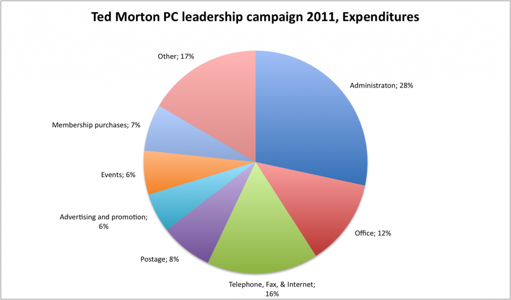 Ted Morton PC leaderhship campaign 2011, Expenses