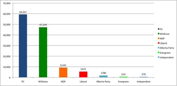 2012-04-25 EC Alberta Election Results