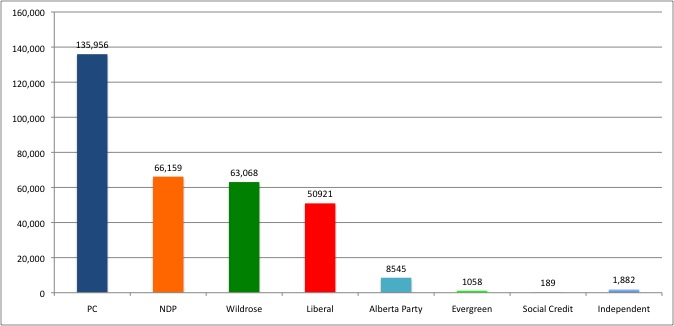 2012-04-25 Edmonton Alberta Election Results