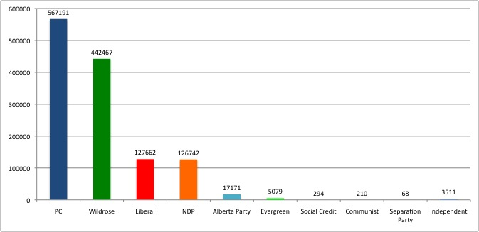 2012-04-25 Province-Wide Alberta Election Results