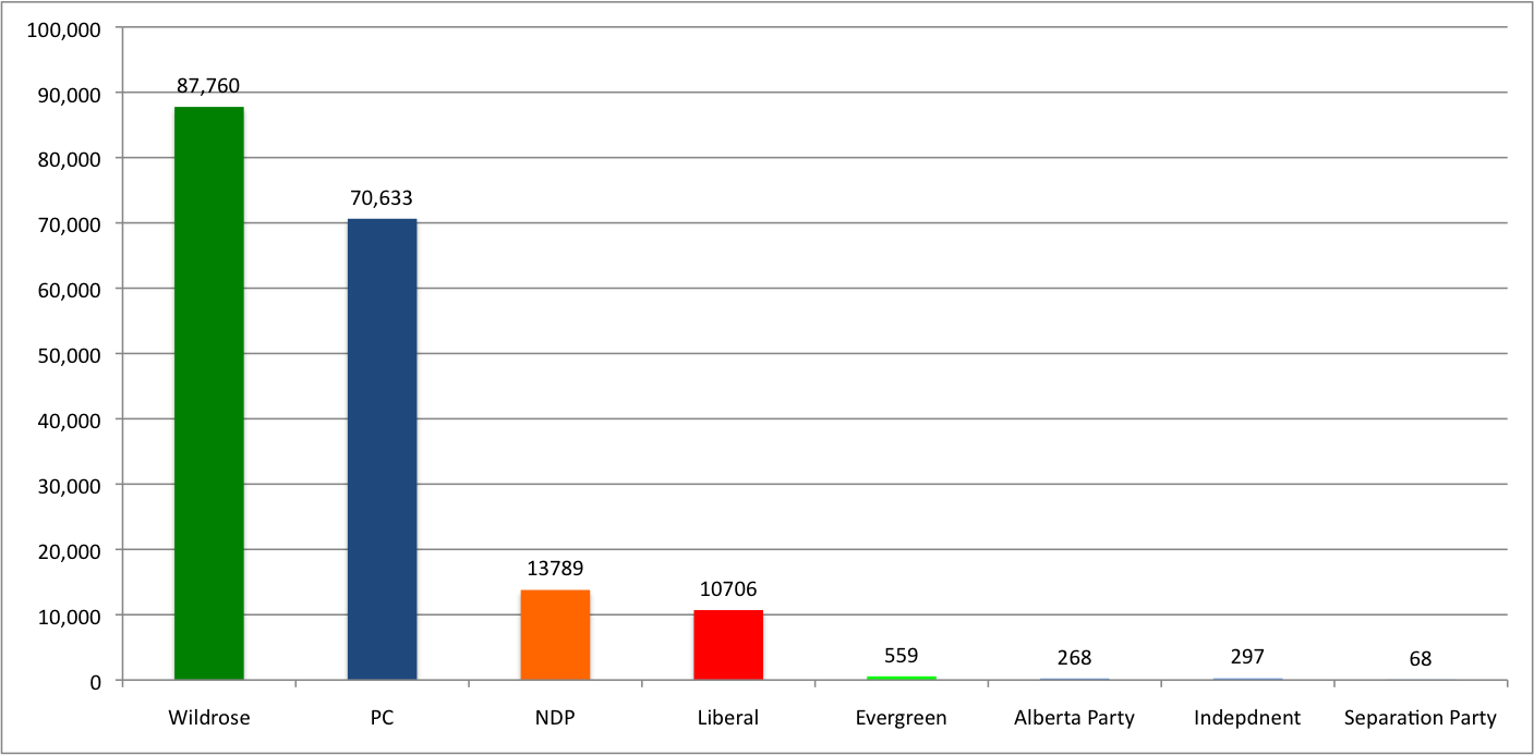 2012-04-25 South Alberta Election Results