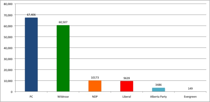 2012-04-25 West Alberta Election Results