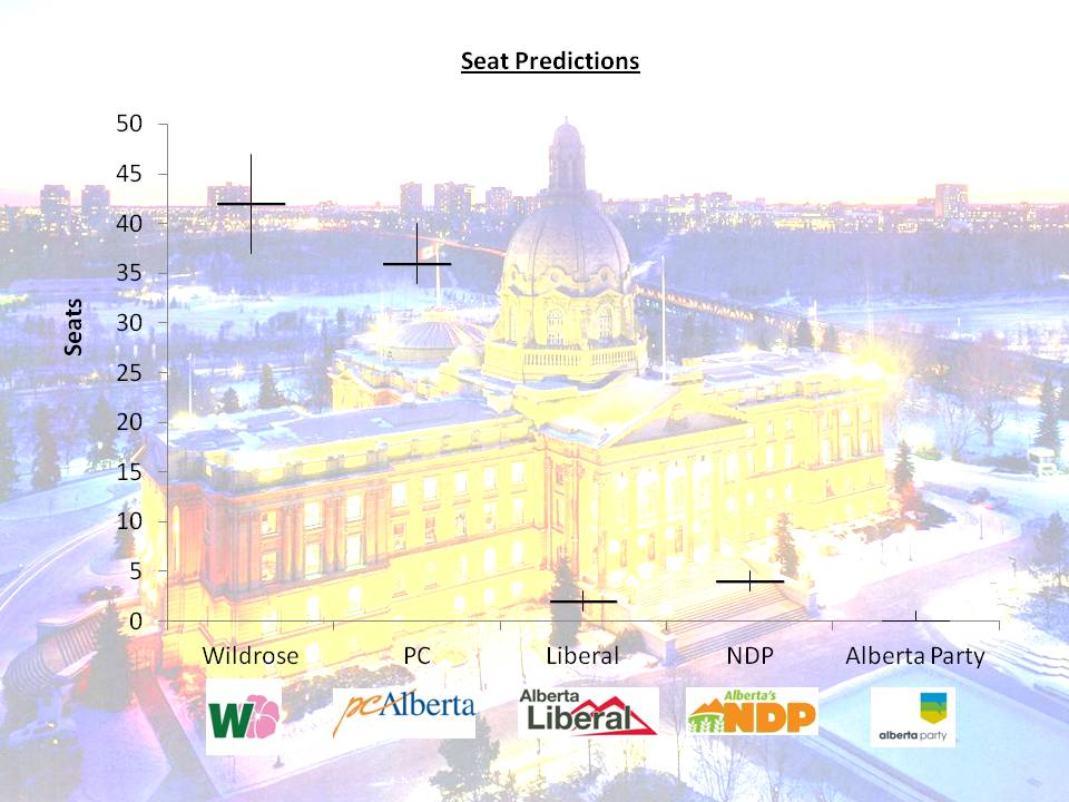 Alberta Election Pool Seat Count Prediction Averages