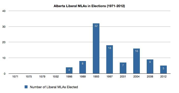 Alberta Liberal MLAs elected 1971-2012