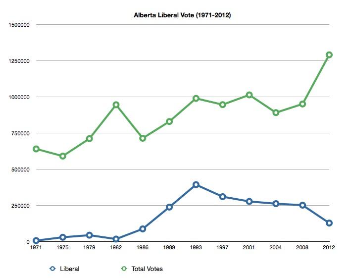 Alberta Liberal Vote 1971-2012