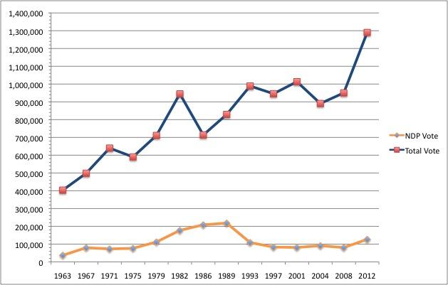 Alberta NDP Vote 1963-2012