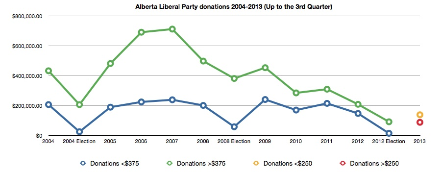 Alberta Liberal Party Donations 2004-2013