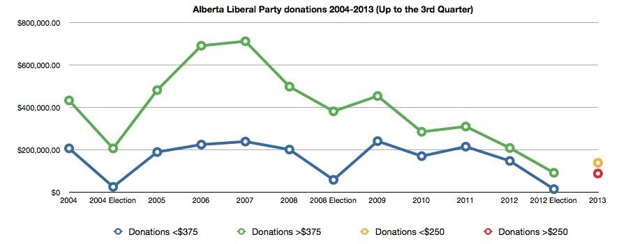 Alberta Liberal Party Donations 2004-2013