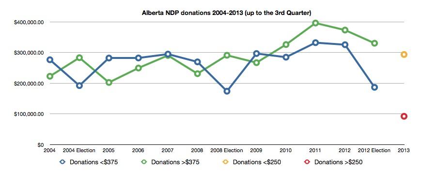 Alberta NDP donations 2004-2013
