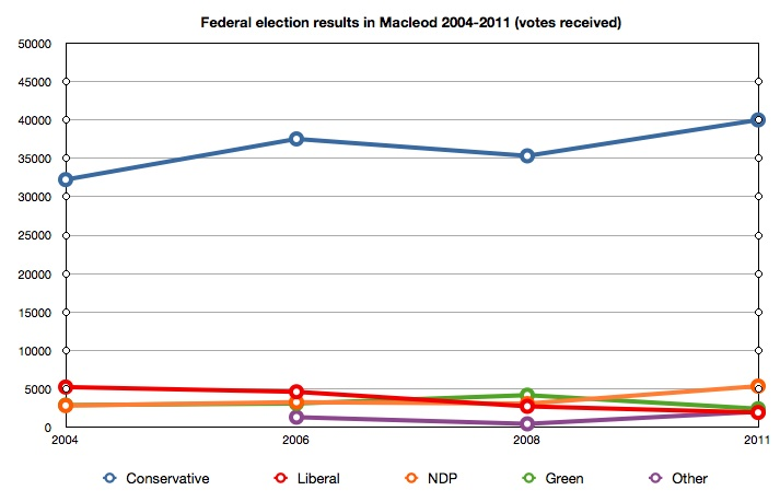 Macleod Voting results 2004-2011