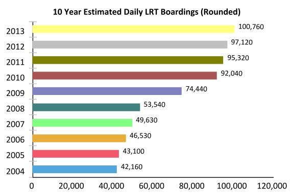 Edmonton LRT Ridership 2004-2013