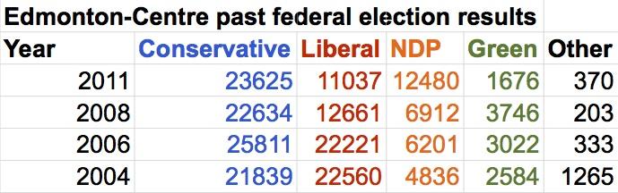 Edmonton-Centre election results 2004-2011