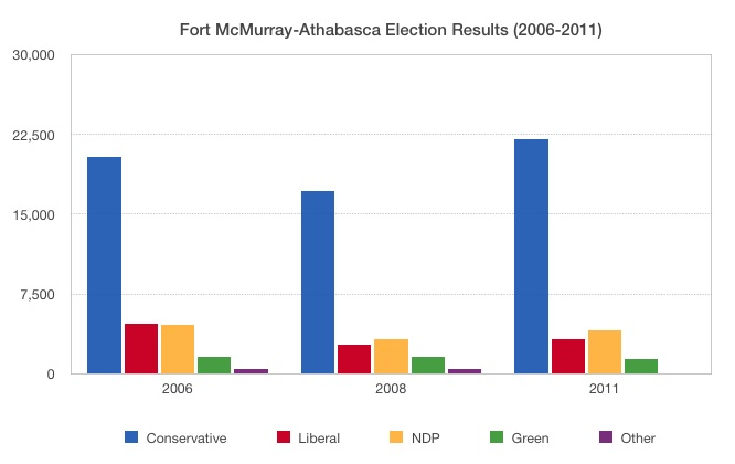 Fort McMurray-Athabasca Federal Election Results 2006 2008 2011 by-election 2014