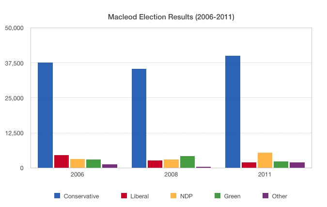 Macleod Federal Election Results 2006 2008 2011 by-election 2014