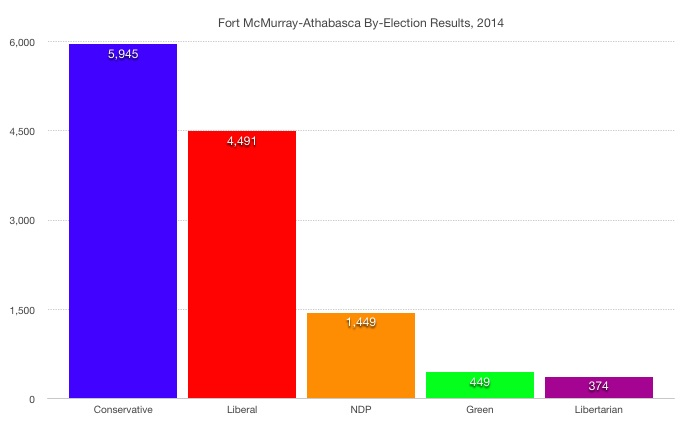 Fort McMurray Athabasca Federal By-Election Results 2014