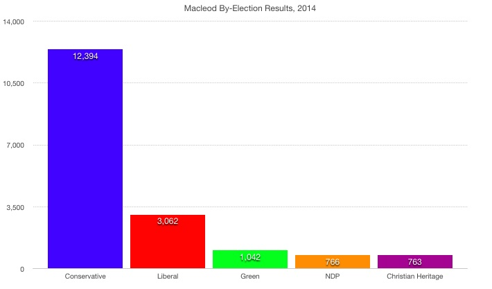 Macleod federal by-election results 2014