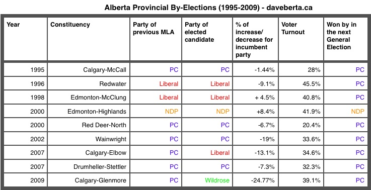 Alberta Provincial By-Elections Results 1995 - 2009