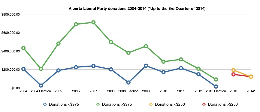 Alberta Liberal Party Fundraising
