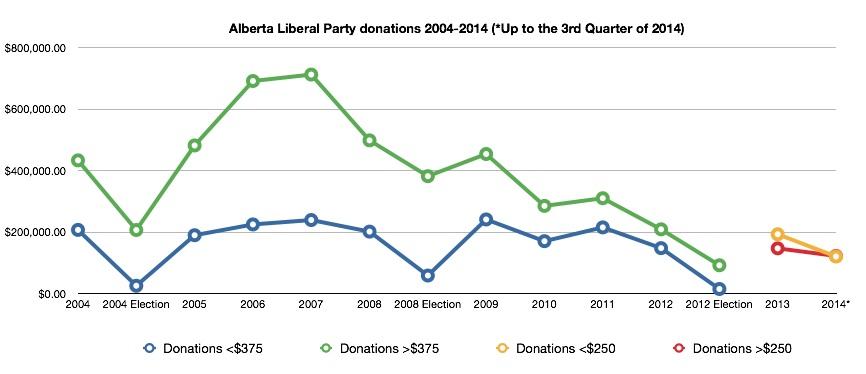 Alberta Liberal Party Fundraising