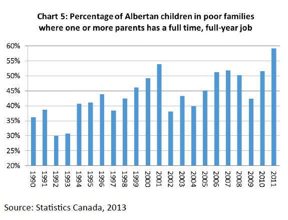 Poverty Parents Working Alberta