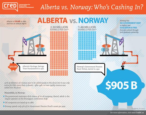 Alberta Norway Oil Fund Money Savings