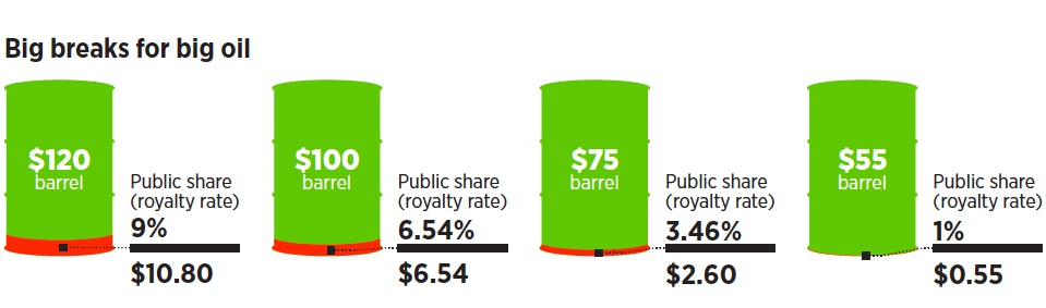 "What Albertans collect as a share of natural resource royalties from oil (image from the AUPE document ""Factcheck 2015 Budget"")"