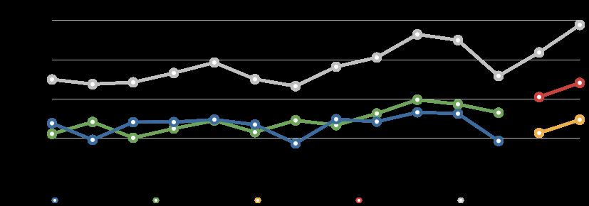 Alberta NDP Donations 2004-2014