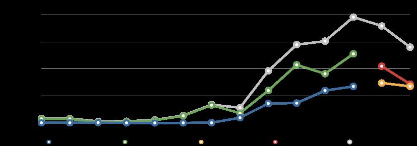 Wildrose Donations 2004-2014