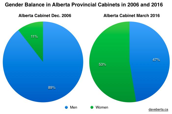 Alberta Cabinet Gender Balance 2006 2016