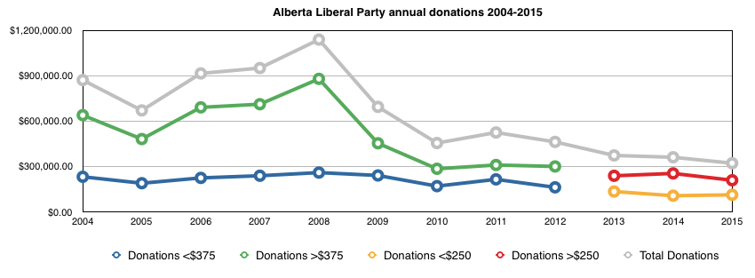 Alberta Liberal Annual Donations daveberta