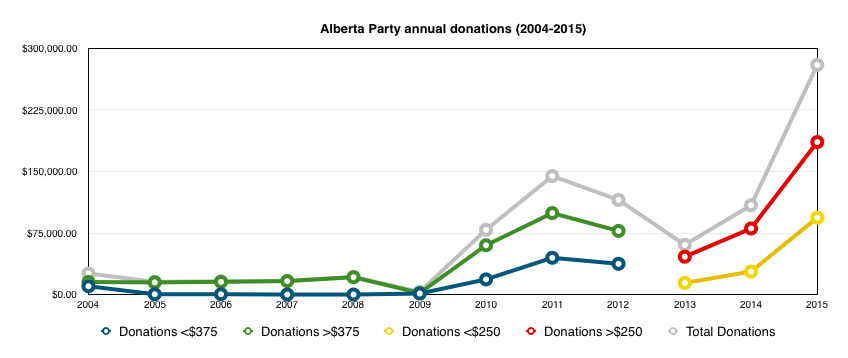 Alberta Party Annual Donations daveberta