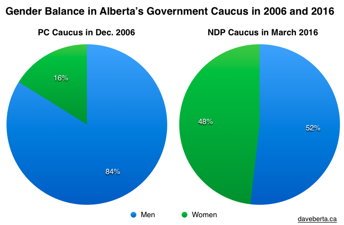 Gender Balance in Alberta Government Caucus 2006 2016
