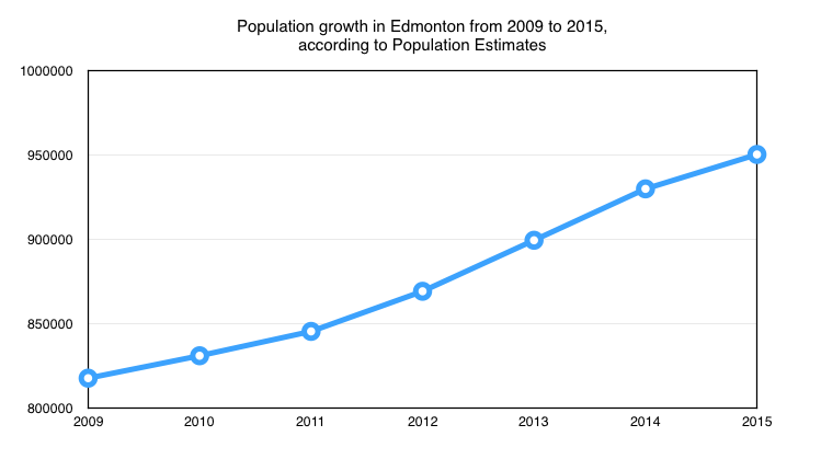 Population Growth in Edmonton
