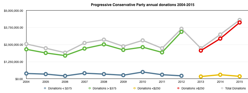 Progressive Conservative Annual Donations daveberta