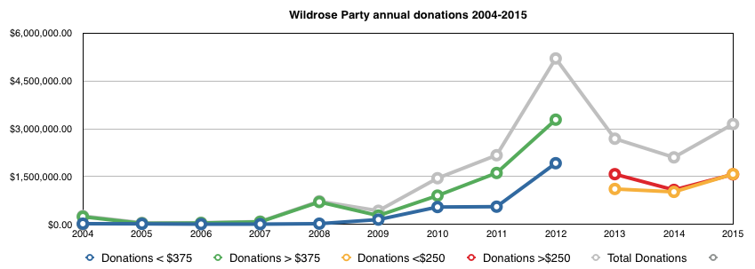 Wildrose Party Fundraising