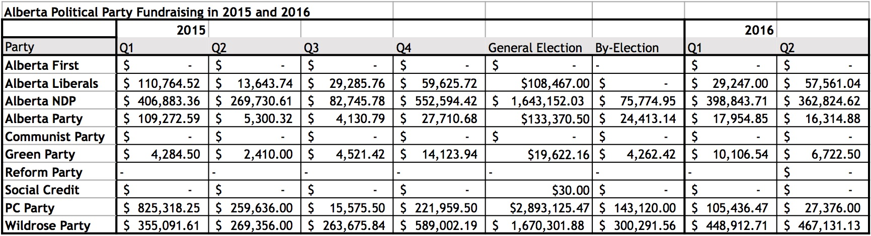 Alberta Political Party fundraising in 2015 and the first two quarters of 2016.
