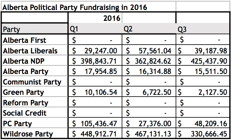 alberta-political-party-fundraising-2016