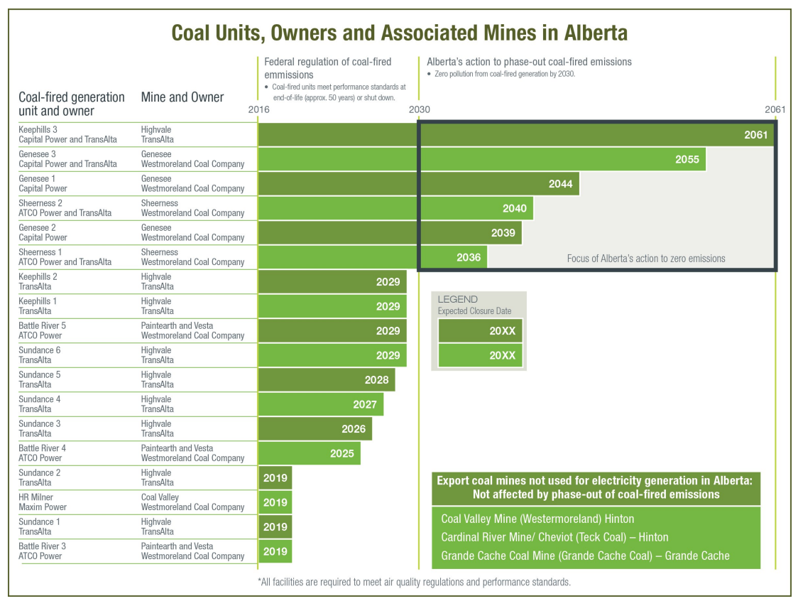 The list of coal fired power plants and mines in Alberta.