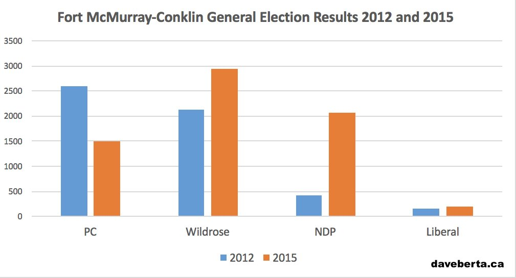 Results of the 2012 and 2015 elections in Fort McMurray-Conklin.