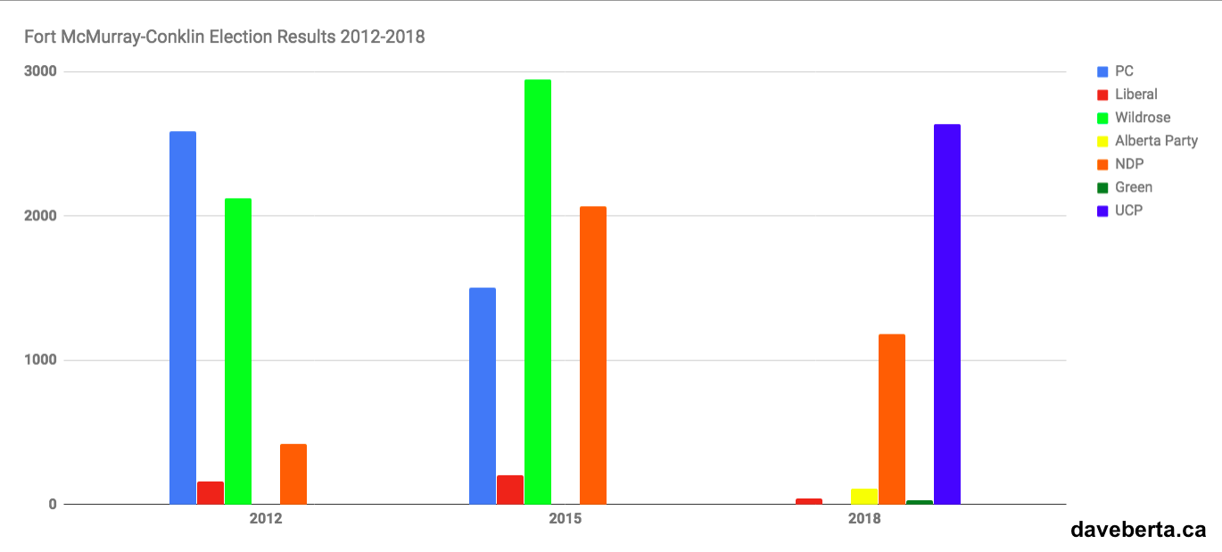 Fort McMurray-Conklin Election Results 2012-2018