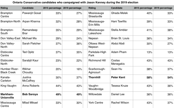 Comparing the 2015 and 2019 vote percentages of Ontario Conservative candidates who Alberta Premier Jason Kenney campaigned with in October 2019 (candidates listed were mentioned by Kenney on Twitter during his campaign trip to Ontario).